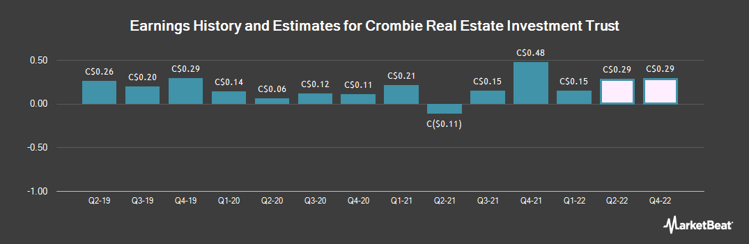 Earnings by Quarter for Crombie Real Estate Investment Trust (TSE:CRR)