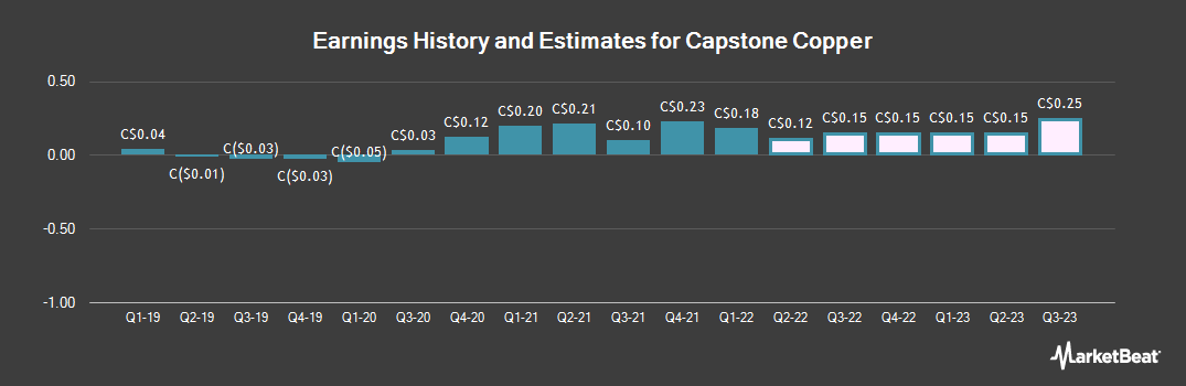 Earnings by Quarter for Capstone Mining (TSE:CS)