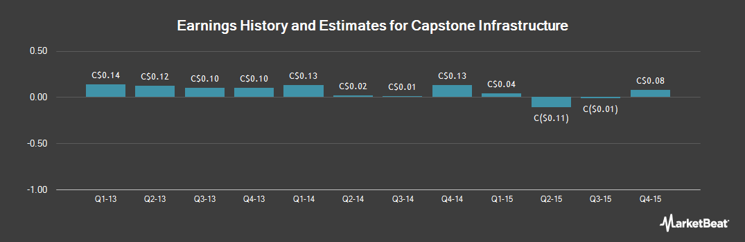 Earnings by Quarter for Capstone Infrastructure Corp (TSE:CSE)