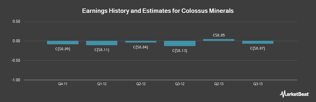 Earnings by Quarter for Colossus Minerals (TSE:CSI)