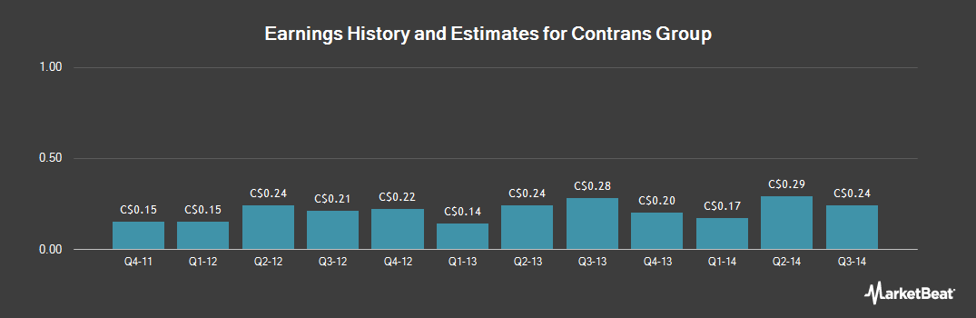 Earnings by Quarter for Contrans Group (TSE:CSS)