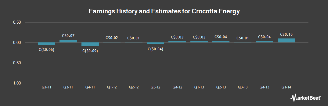 Earnings by Quarter for Crocotta Energy (TSE:CTA)