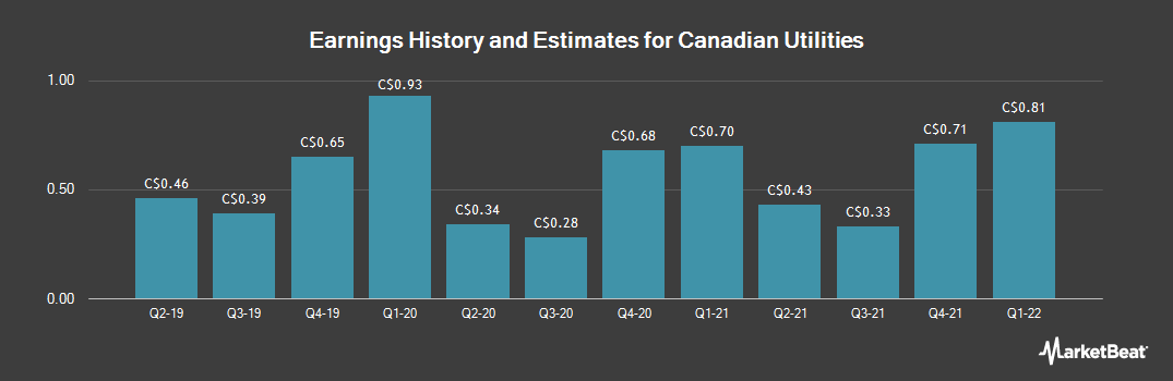 Earnings by Quarter for Canadian Utilities Limited (TSE:CU)