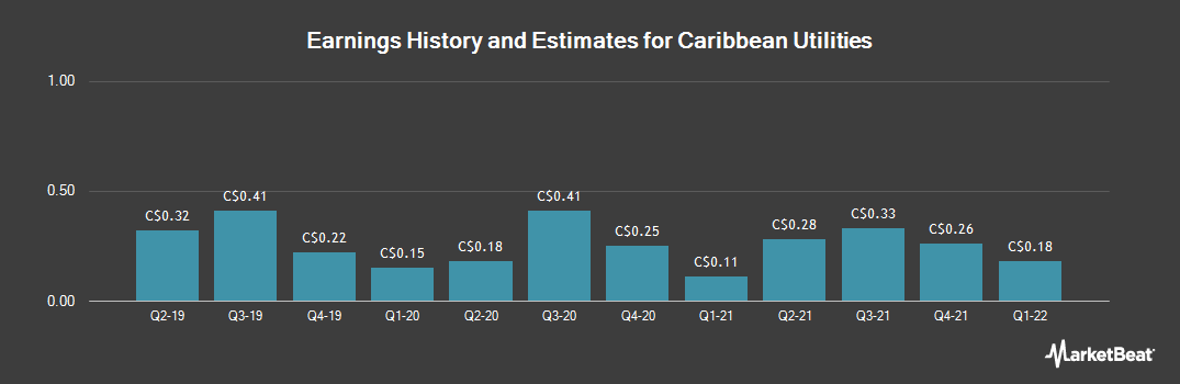 Earnings by Quarter for Caribbean Utilities (TSE:CUP)