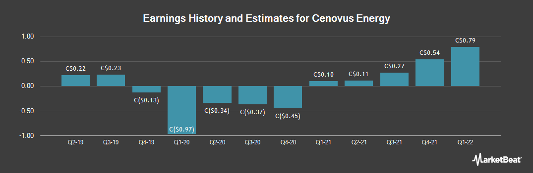 Earnings by Quarter for Cenovus Energy (TSE:CVE)