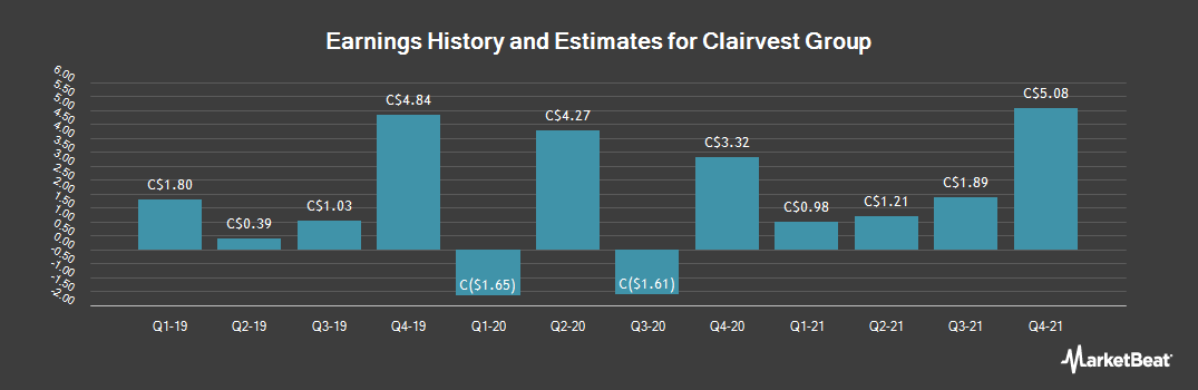Earnings by Quarter for Clairvest Group (TSE:CVG)