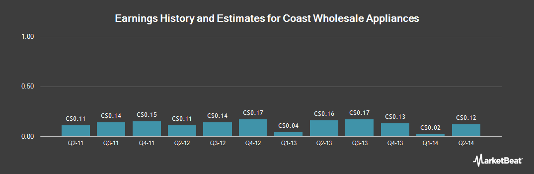 Earnings by Quarter for Coast Wholesale Appliances (TSE:CWA)