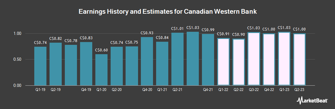 Earnings by Quarter for Canadian Western Bank (TSE:CWB)