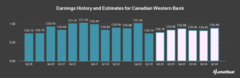 Earnings by Quarter for Canadian Western Bank (TSE:CWB)