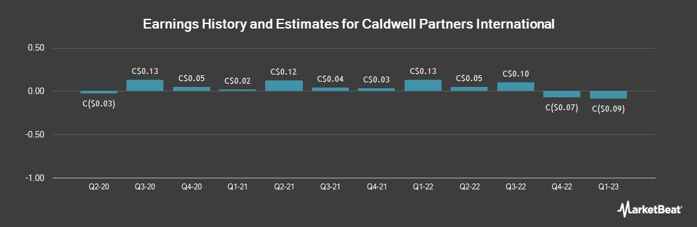 Earnings by Quarter for Caldwell Partners International (TSE:CWL)