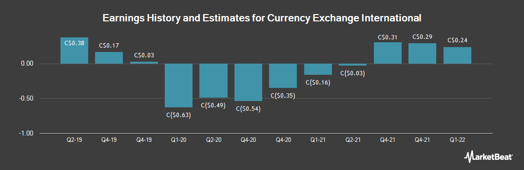 Earnings by Quarter for Currency Exchange International (TSE:CXI)