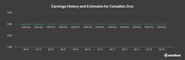 Earnings by Quarter for Canadian Zinc (TSE:CZN)