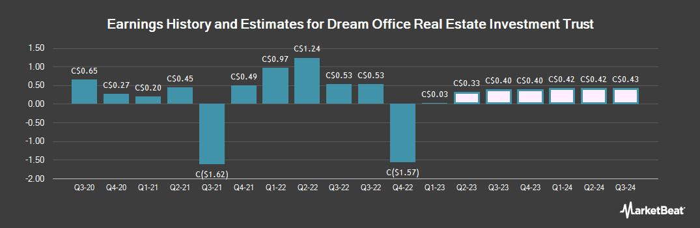 Earnings by Quarter for Dream Office Real Estate Investment Trst (TSE:D)