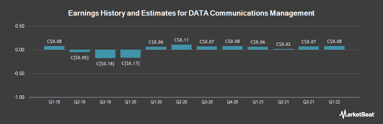 Earnings by Quarter for Data Communications Mgmt (TSE:DCM)