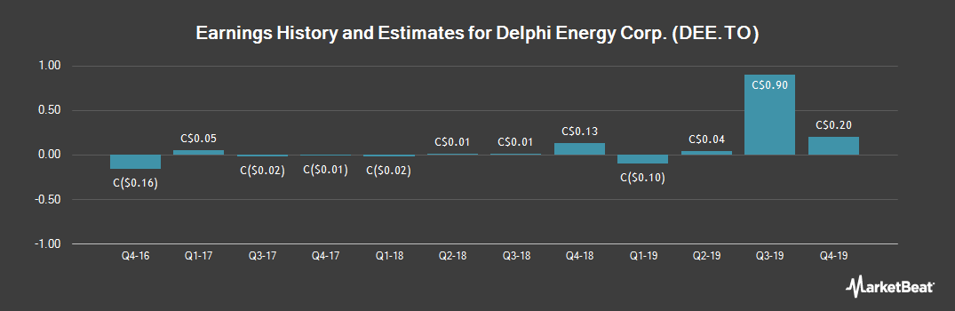 Earnings by Quarter for Delphi Energy Corp. (TSE:DEE)