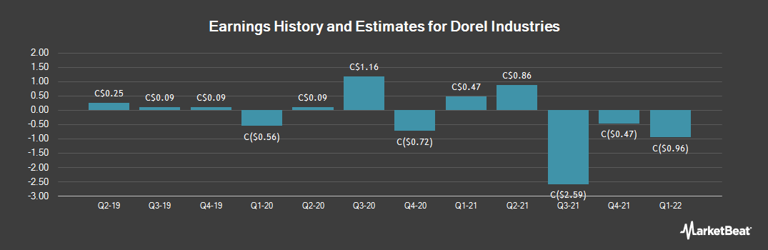 Earnings by Quarter for Dorel Industries (TSE:DII)
