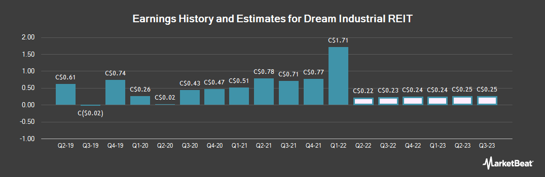 Earnings by Quarter for Dream Industrial Real Estate Invest Trst (TSE:DIR)