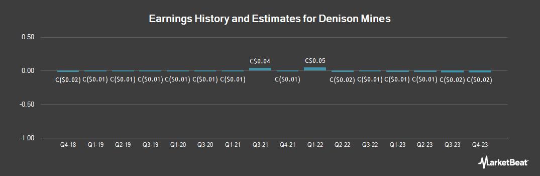 Earnings by Quarter for Denison Mines (TSE:DML)