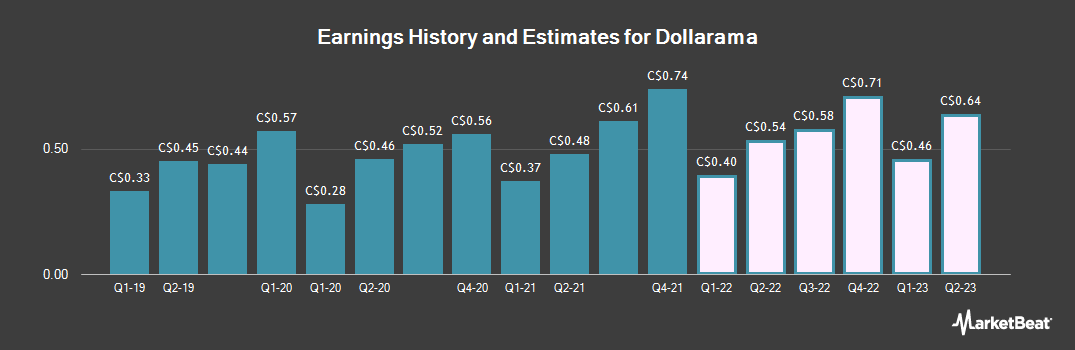 Earnings by Quarter for Dollarama (TSE:DOL)