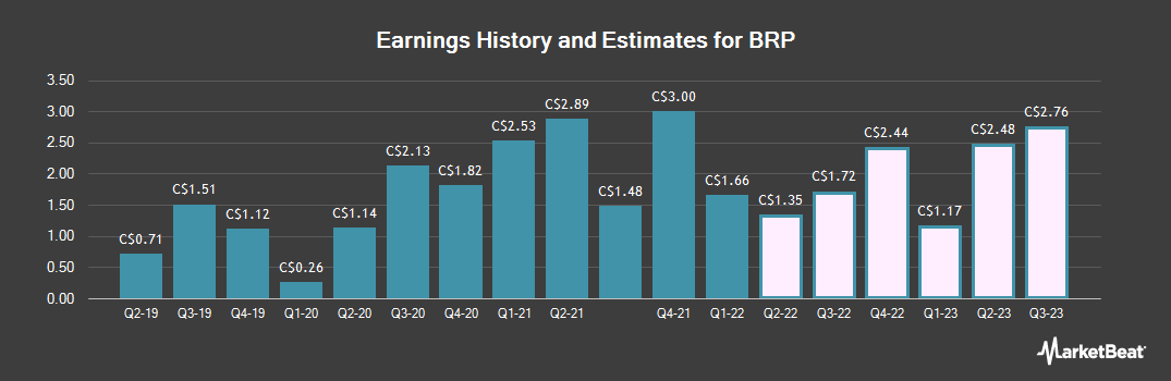 Earnings by Quarter for BRP (TSE:DOO)