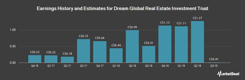 Earnings by Quarter for Dream Global REIT (TSE:DRG)