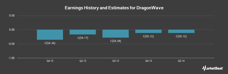 Earnings by Quarter for DragonWave (TSE:DRWI)