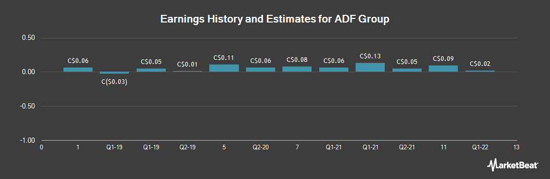 Earnings by Quarter for ADF Group (TSE:DRX)