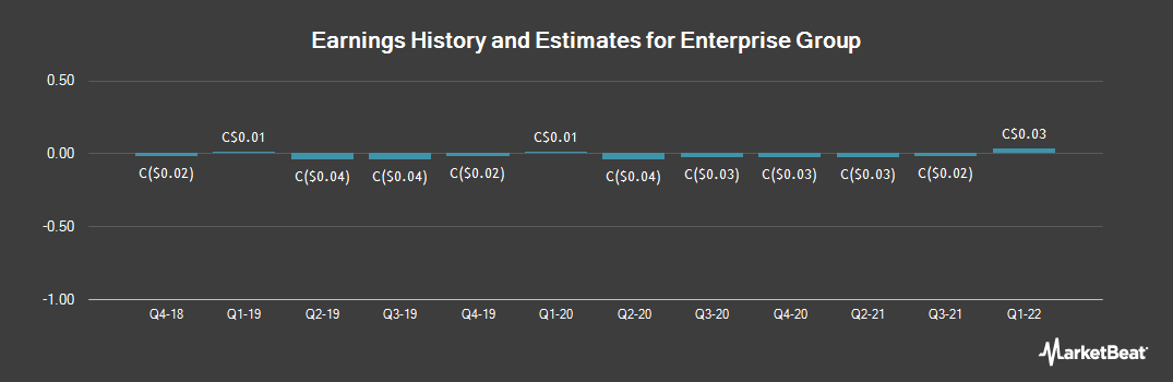 Earnings by Quarter for Enterprise Group (TSE:E)