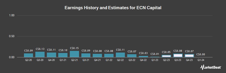 Earnings by Quarter for ECN Capital (TSE:ECN)
