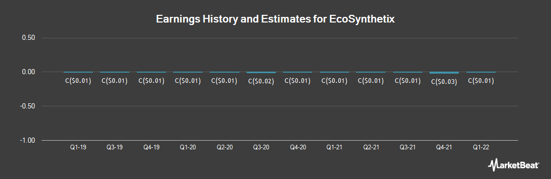 Earnings by Quarter for EcoSynthetix (TSE:ECO)