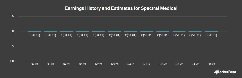 Earnings by Quarter for Spectral Medical (TSE:EDT)
