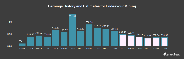 Earnings by Quarter for Endeavour Mining Corp (TSE:EDV)