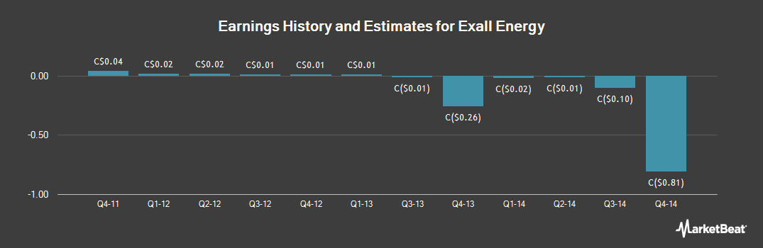 Earnings by Quarter for Exall Energy (TSE:EE)