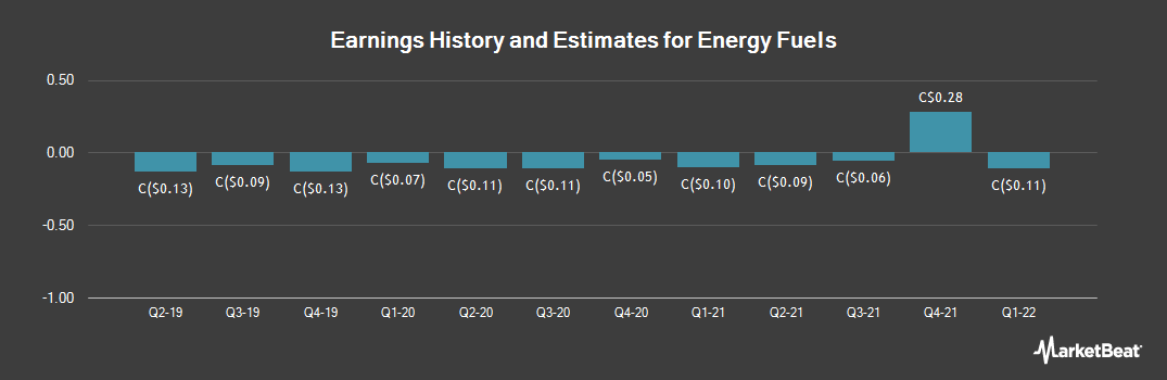 Earnings by Quarter for Energy Fuels (TSE:EFR)