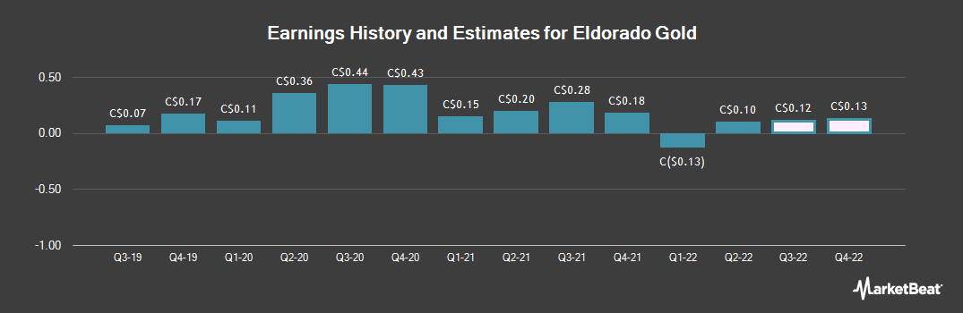 Earnings by Quarter for Eldorado Gold (TSE:ELD)