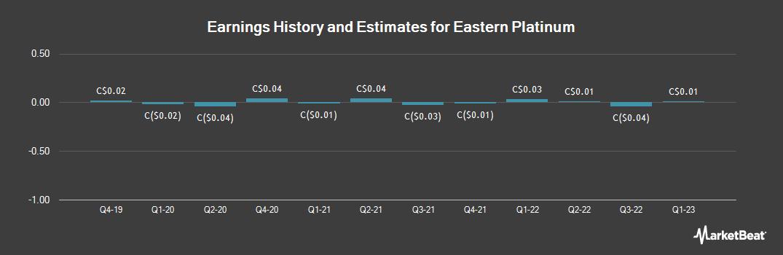 Earnings by Quarter for Eastern Platinum (TSE:ELR)