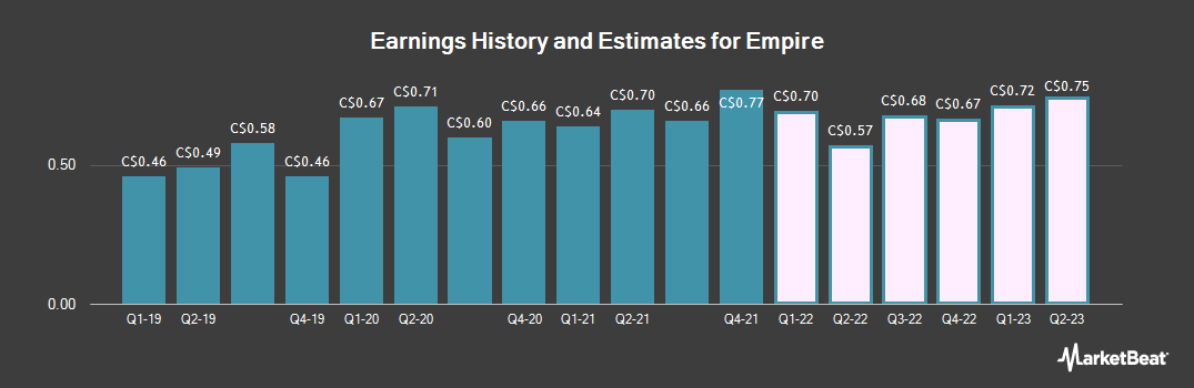 Earnings by Quarter for Empire Company Limited (TSE:EMP)