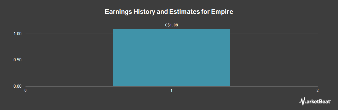 Earnings by Quarter for Empire (TSE:EMP.A)