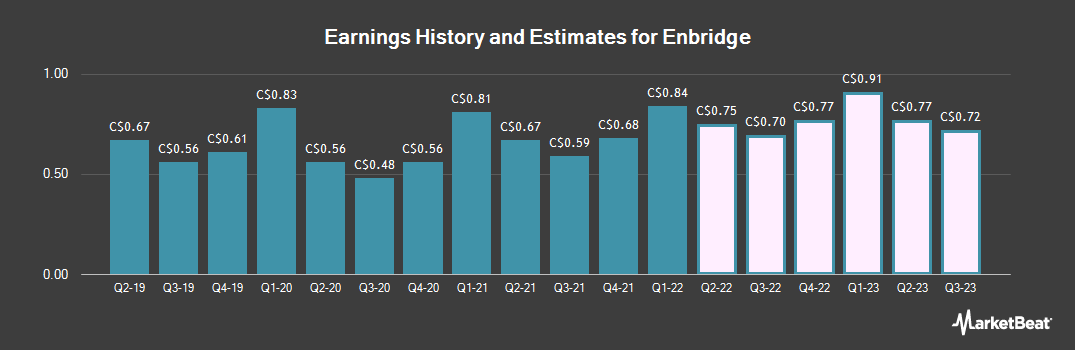 Earnings by Quarter for Enbridge (TSE:ENB)