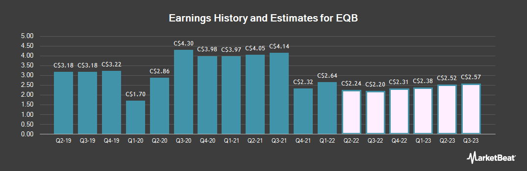 Earnings by Quarter for Equitable Group (TSE:EQB)