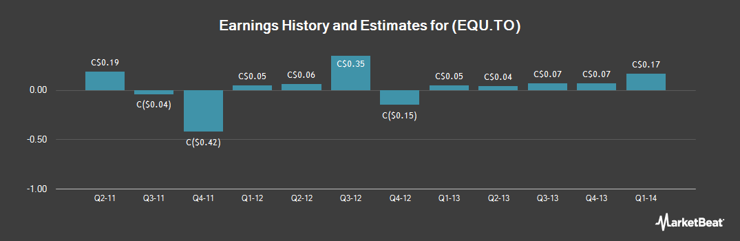 Earnings by Quarter for Equal Energy (TSE:EQU)