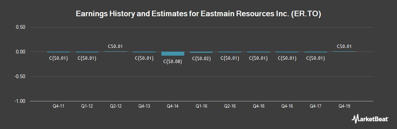 Earnings by Quarter for Eastmain Resources (TSE:ER)