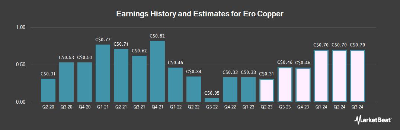 Earnings by Quarter for Ero Copper (TSE:ERO)