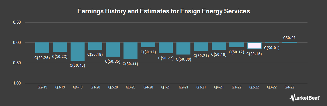 Earnings by Quarter for Ensign Energy Services (TSE:ESI)