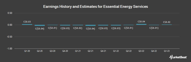 Earnings by Quarter for Essential Energy Services Ltd (TSE:ESN)