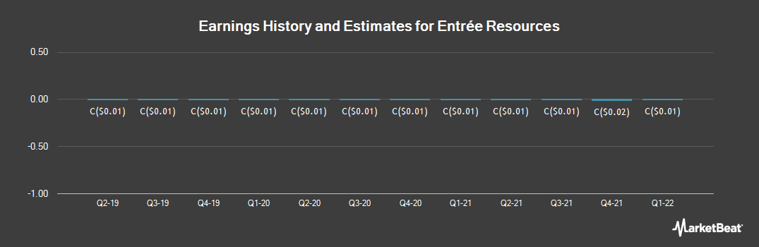 Earnings by Quarter for Entree Resources (TSE:ETG)