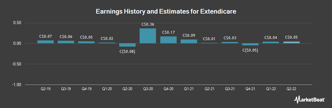 Earnings by Quarter for Extendicare (TSE:EXE)