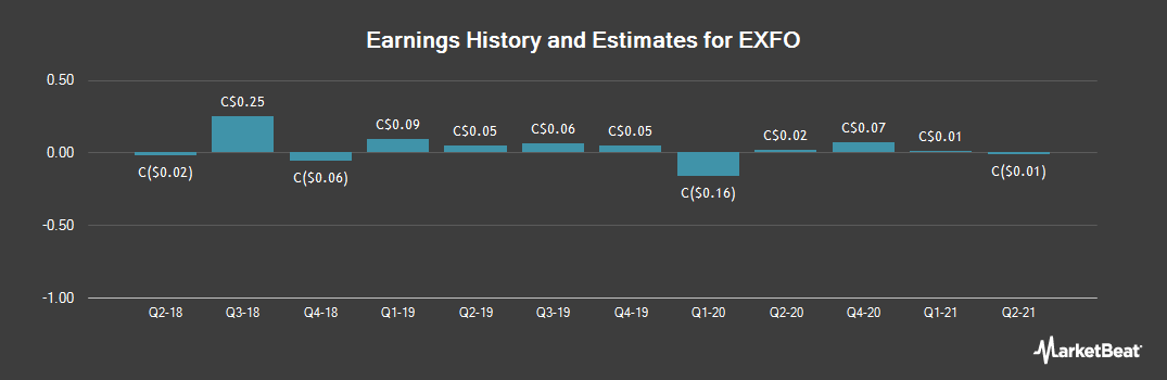 Earnings by Quarter for Exfo (TSE:EXF)