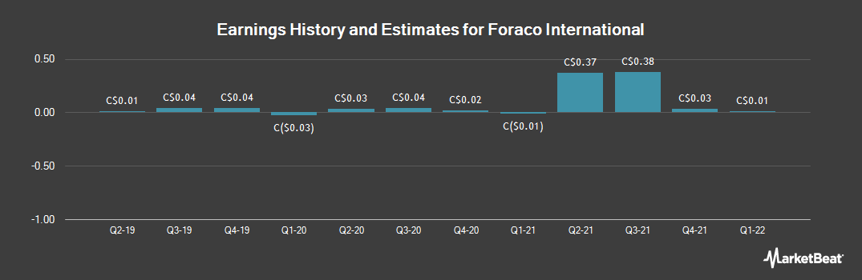Earnings by Quarter for Foraco International (TSE:FAR)