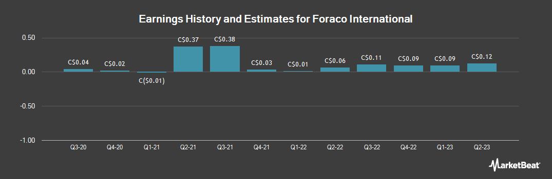 Earnings by Quarter for FORACO International S.A (TSE:FAR)